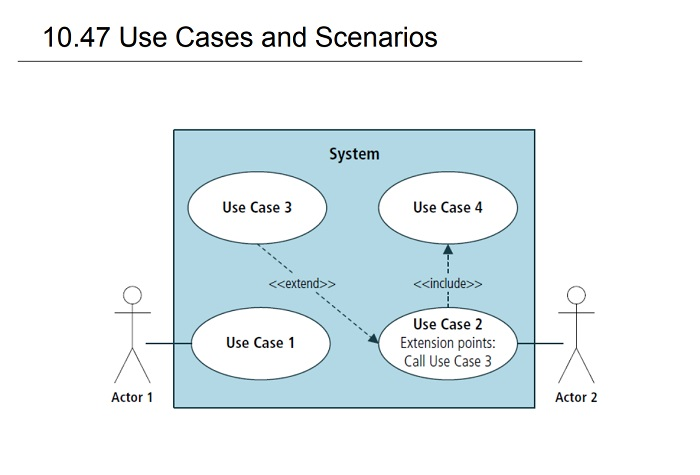 Use Cases and Scenarios-модель